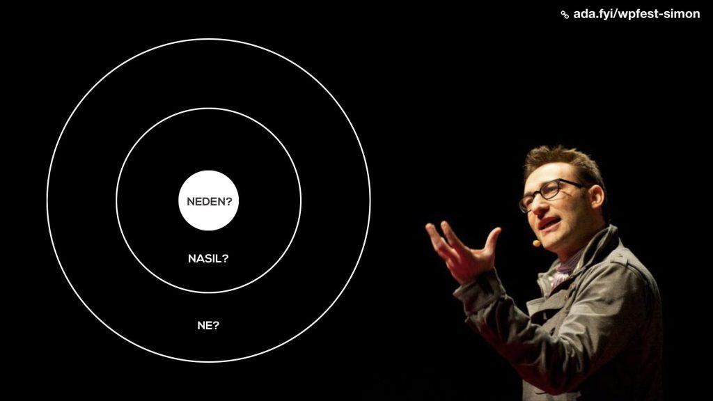 """Simon Sinek'in konuşmasından bir görüntü ve """"ne, nasıl, neden"""" sarmalı."""
